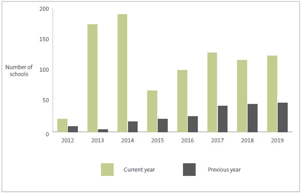 Figure 2 - Number of outstanding audits, as at 30 September, for the years 2012 to 2019.