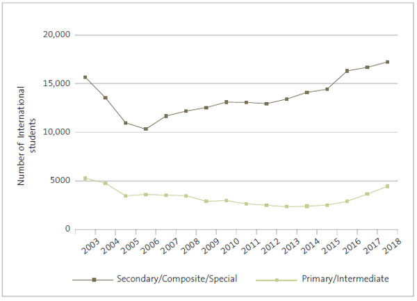 Figure 8 - Numbers of international students for all schools by year, 2003-2018.