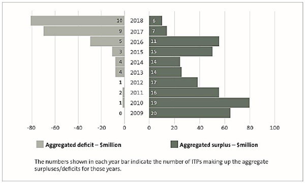 Figure 2 -Aggregated surpluses and deficits, 2009 to 2018.