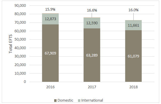 Figure 4 - Equivalent full-time student enrolments (EFTS) at ITPs, 2016 to 2018, including the percentage of international students.