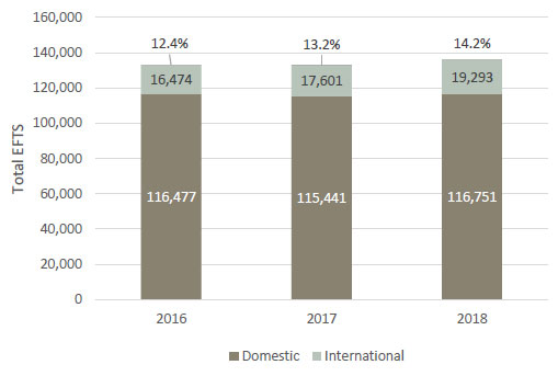 Figure 5 - Equivalent full-time student enrolments (EFTS) at universities, 2016 to 2018, including the percentage of international students.