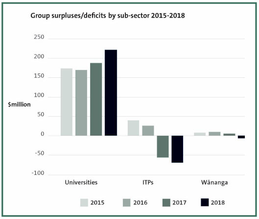 Group surpluses/deficits by sub-sector 2015-2018.