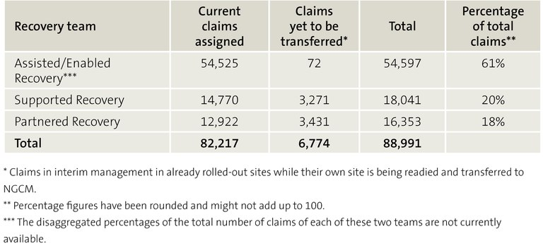 Figure 2 ACC case-managed claims – Claims numbers and allocation percentages by Recovery team, as at 25 August 2020