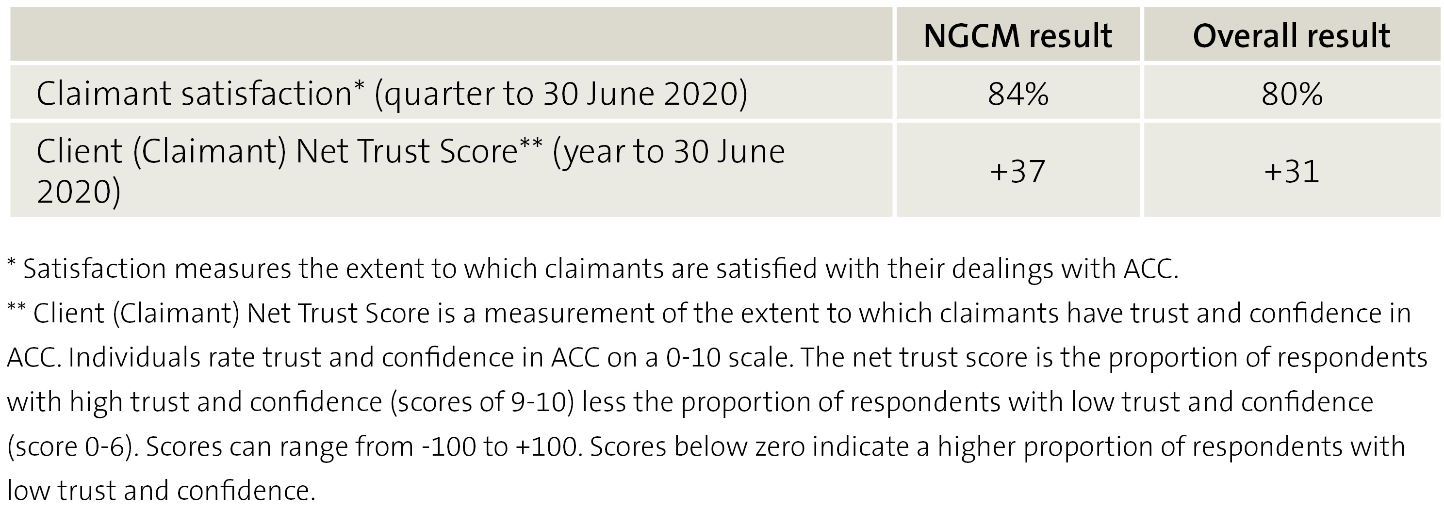 Figure 3 Comparing claimant experience results under NGCM and overall results across all cases