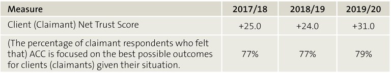 Figure 5 Claimant experience measures that are publicly reported