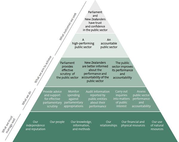 Figure 1 - Our performance framework.