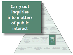 Carry out inquiries into matters of public interest