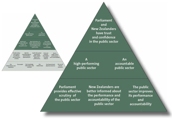 Outcomee 1: Parliament and New Zealanders have trust and confidence in the public sector.