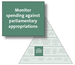 Monitor spending against parliamentary appropriations