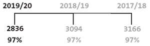 Number and percentage of unmodified audit opinions from our annual audits.