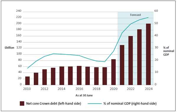 Figure 1 - Net core Crown debt, 2009/10 to 2023/24.