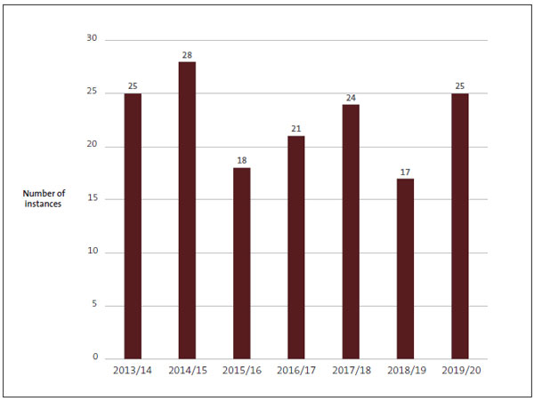 Figure 8 - Number of instances of unappropriated expenditure, from 2013/14 to 2019/20.