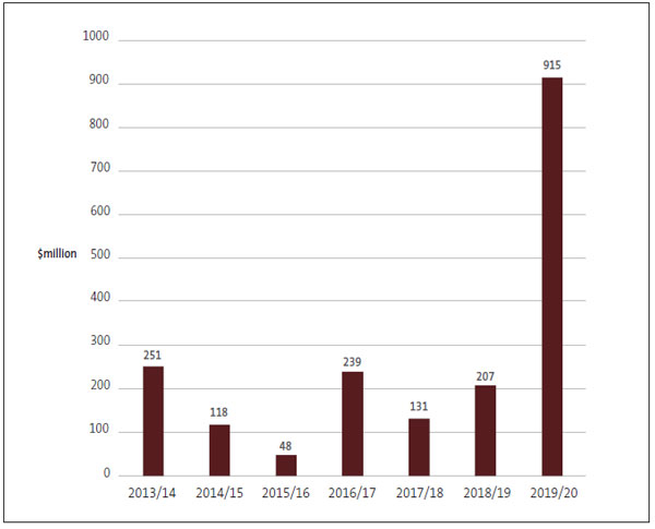 Figure 9 - Amount of unappropriated expenditure, from 2013/14 to 2019/20.