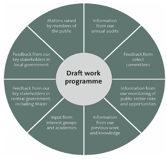 Draft work programme.