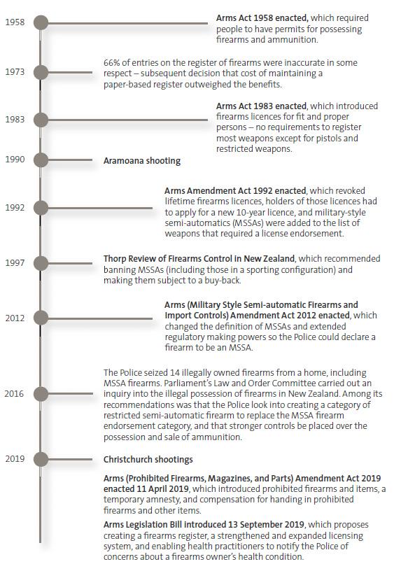 Figure 1 -Selected milestones in New Zealand firearms regulation