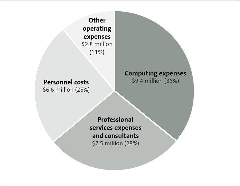 Figure 5 - Administrative costs of the scheme, by category, as at 31 December 2019