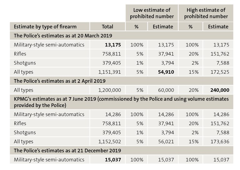Figure 4 - The Police's estimates of the number of newly prohibited firearms in New Zealand