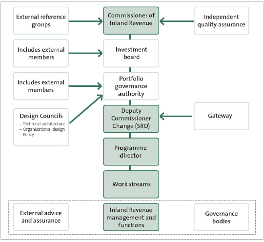 The programme's governance arrangements, as at 20.