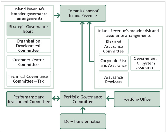 The programme's governance arrangements, as at 2018.