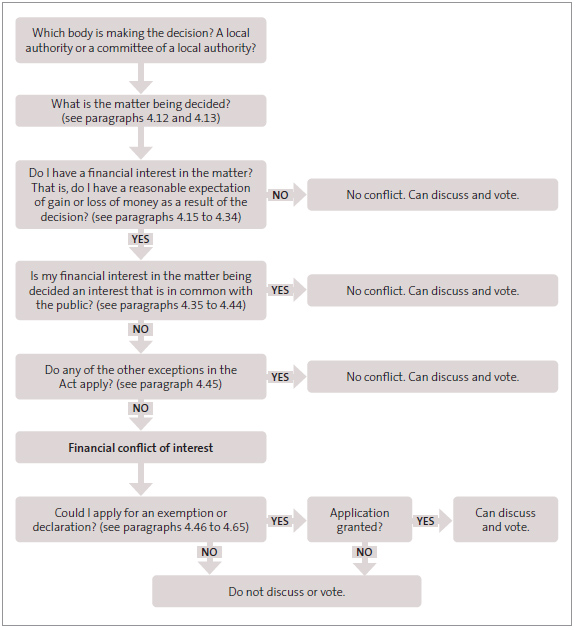 Figure 1 - Flowchart to assess whether the non-participation rule applies to you .