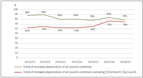 Figure 1 - Renewal capital expenditure compared with depreciation for all councils, 2012/13 to 2018/19.