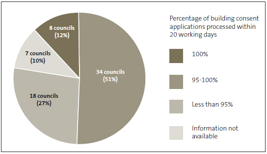 Figure 3 - Building consent applications processed by councils within 20 working days in 2018/19.