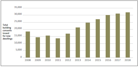 Figure 4 - Total building consents issued for new dwellings, 2008-18.