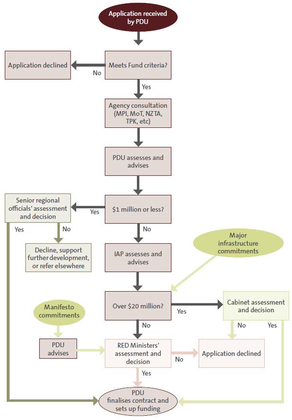 Figure 4 - How the Provincial Development Unit processes applications.