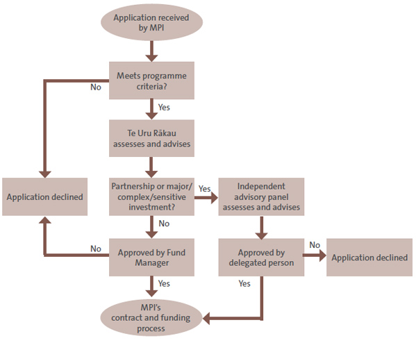 Figure 5 - How the Ministry for Primary Industries processes applications .