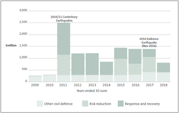 Figure 13 - Trend of identifiable expenditure, by type of expenditure and year.