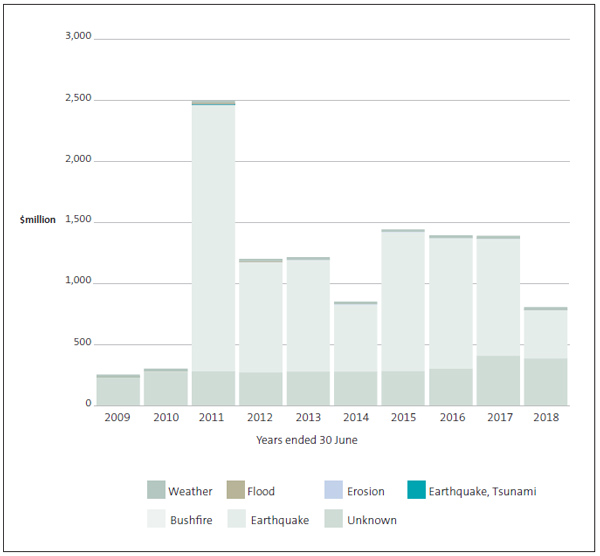 Figure 15 - Breakdown of identifiable expenditure, by type of hazard and year.