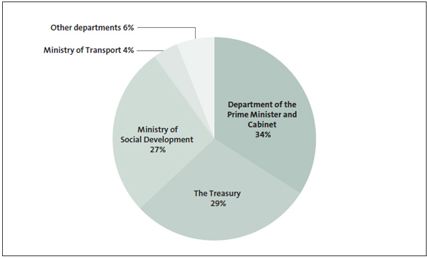 Figure 9 - Proportion of identifiable expenditure related to natural hazards, by government department.