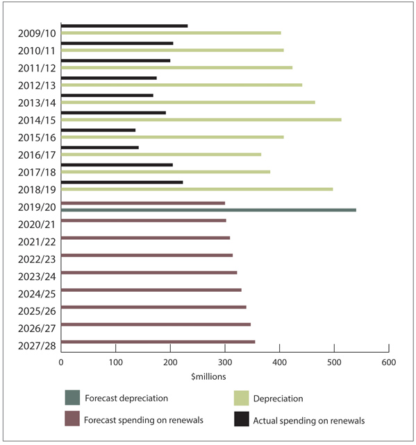 Figure 11 - Actual and estimated spending on renewals compared with depreciation, from 2009/10 to 2027/28