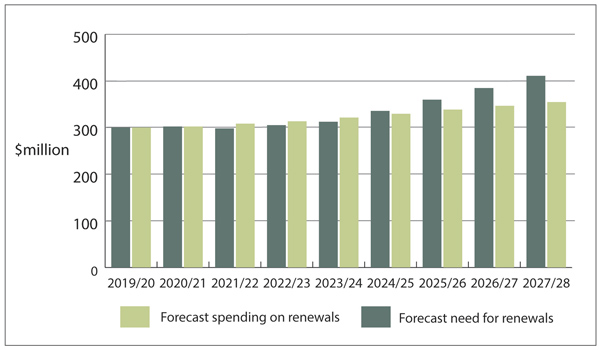 Figure 12 - New Zealand Transport Agency's forecast need for renewals, and budgeted spending on renewals, from 2019/20 to 2027/28.
