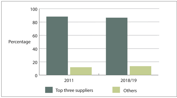 Figure 13 - Market share of the top three suppliers in 2011 and 2018/19.