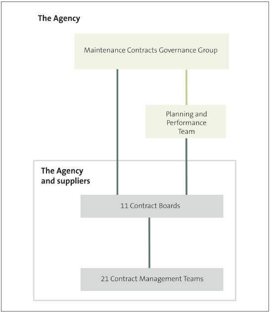 Figure 15 - Structure of contract participants.