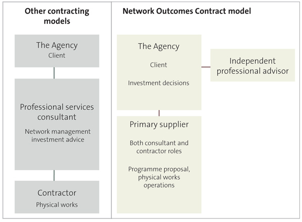 Figure 3 - Other contracting models compared with the Network Outcomes Contract model.