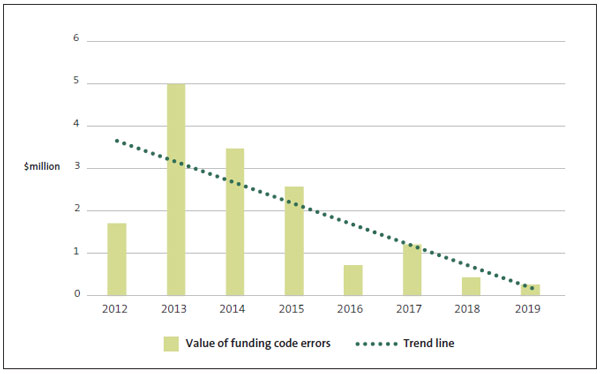 Figure 11. This graph shows the reduction in funding code errors by value recorded from 2012 to 2019. Novopay was introduced in August 2012, which meant that 2013 was the first full year using the system. Since then, both the number and value of errors have decreased. Funding code errors are those where payroll payments have been incorrectly funded by either the board or the school. These result in an amount either owed to, or owed by, the school.