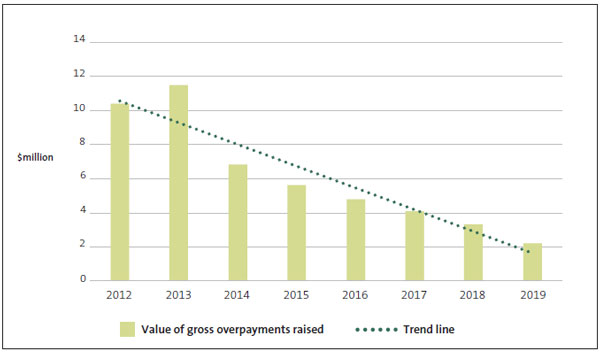 Figure 11. This graph showa the reduction in overpayments by value recorded from 2012 to 2019. Novopay was introduced in August 2012, which meant that 2013 was the first full year using the system. Since then, both the number and value of errors have decreased.