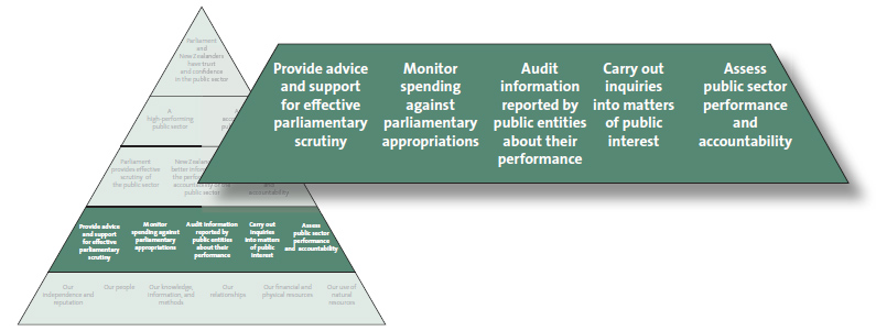 Our activities are listed in the lower middle section of our performance framework.
