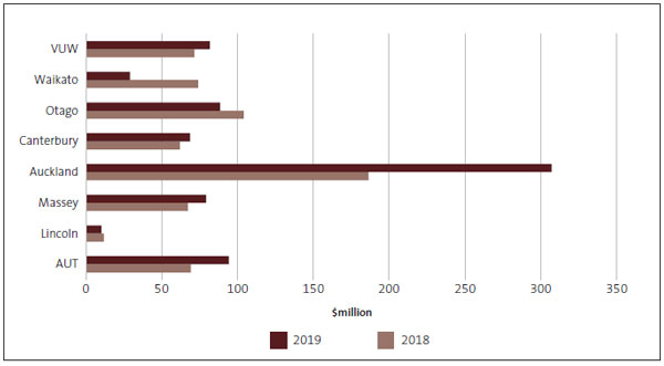 Bar chart comparing universities' 2018 operating cash flows with their 2019 operating cash flows. All universities have positive operating cash flows. AUT, Massey, Auckland, Canterbury, and VUW had larger operating cash flows in 2019 than 2018.