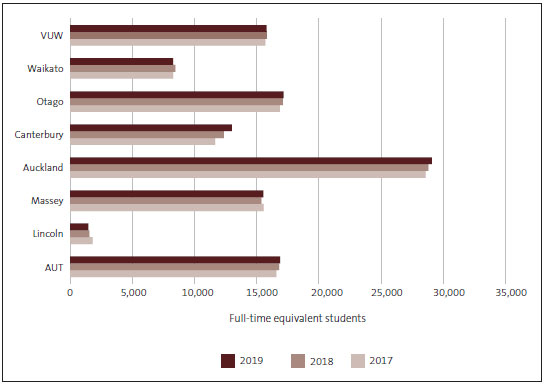 Bar chart showing the number of domestic equivalent full-time students at universities for 2017, 2018, and 2019. University of Canterbury has the highest increase in enrolments (highest numbers and highest percentage) across the three years.