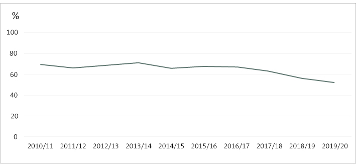 Figure 1 - Percentage of performance indicators achieved or substantially achieved by district health boards, 2010/11-2019/20