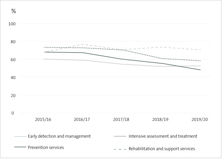 Figure 2 - Percentage of performance indicators achieved or substantially achieved by output class by district health boards, 2015/16-2019/20.