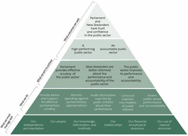 Our performance framework