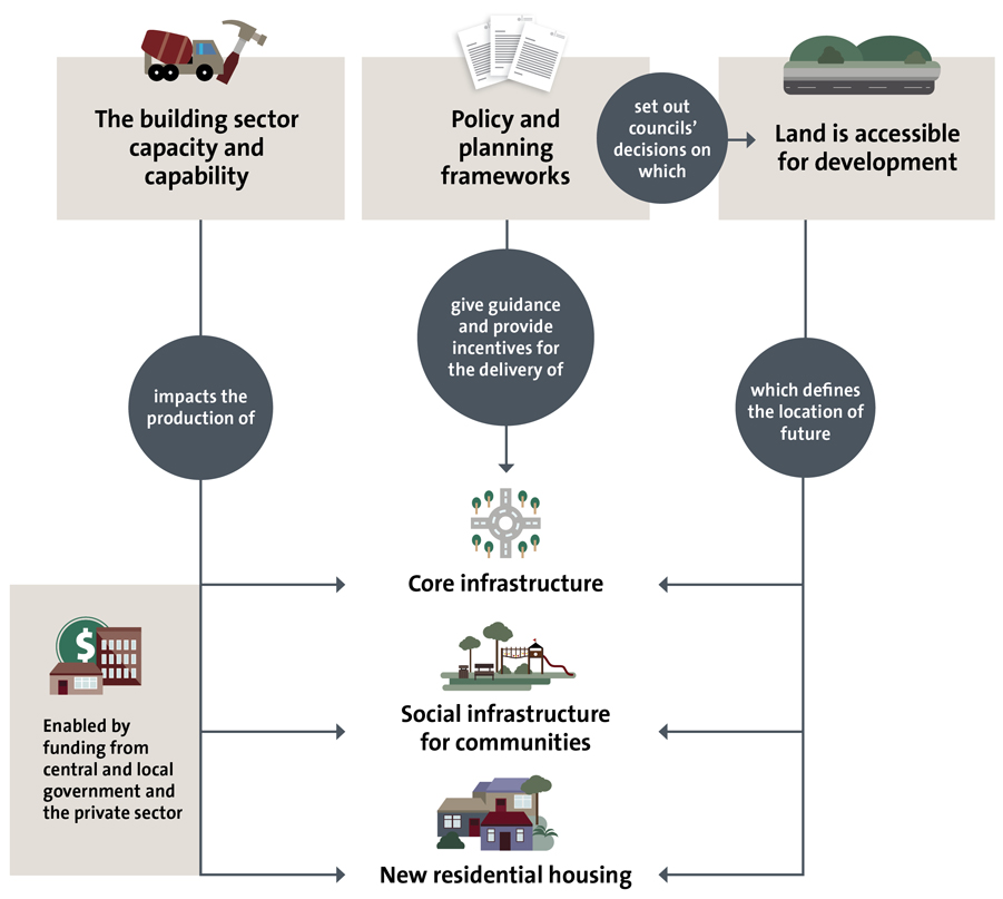 Image shows how infrastructure, social infrastructure, and housing are affected by the building sector capacity, planning and policy frameworks, and council decisions about land.
