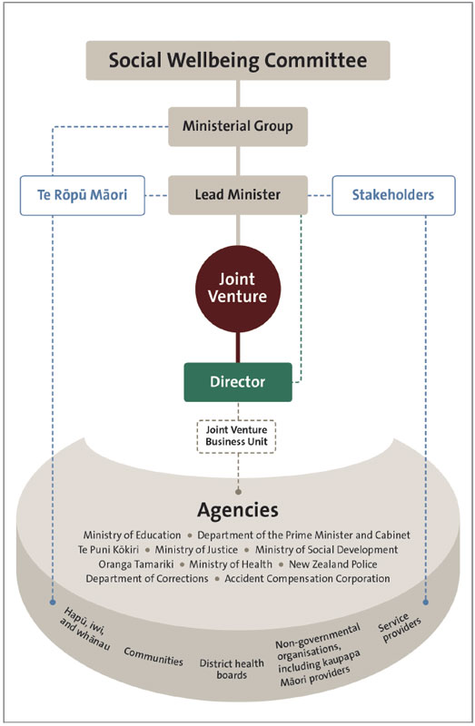Figure 1 shows the joint venture's structure and relationships as these were at the time of our audit. The Social Wellbeing Committee sits at the top, with the Ministerial Group directly below and the Lead Minister below the Ministerial Group. Alongside the Lead Minister are two groups: Te Rōpū Māori and Stakeholders. A line also connects Te Rōpū Māori to the Ministerial Group. The Joint Venture is in the middle of the diagram. Below the Joint Venture is the Director. The ten agencies that make up the joint venture are at the bottom of the diagram, supported by hapu, iwi, and whanau; communities; district health boards; non-governmental organisations, including Maori Kaupapa providers; and service providers. The ten agencies are the Ministry of Education, Department of the Prime Minister and Cabinet, Te Puni Kokiri, Ministry of Justice, Ministry of Social Development, Oranga Tamariki, Ministry of Health, New Zealand Police, Department of Corrections, and the Accident Compensation Corporation. The Joint Venture Business Unit sits below the Director and connects to the agencies.