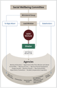 Figure 1 - The joint venture's structure and relationships at the time of our audit