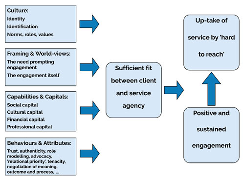 Diagram 1: Elements influencing 'sufficient fit' between provider and individual leading to up-take of services developed by Foote et al. (2016).