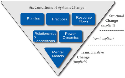 Six Conditions of Systems Change.